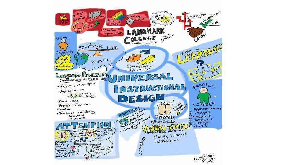 Instructional Design Models In The 21st Century A Review Edtechreview
