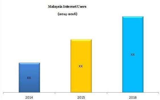 Malaysia Online Education (e-Learning) Market - Research Nester