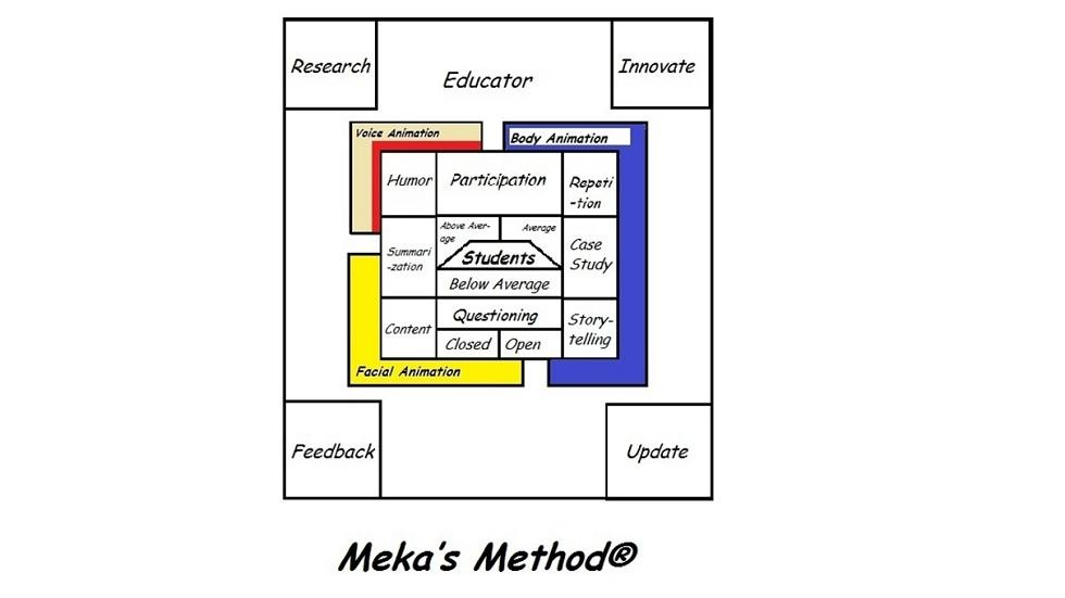 """Meka's Method"" - An Innovative Teaching Tool"
