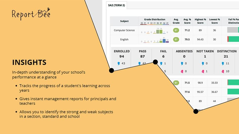 Power of Data: How Schools Can Measure, Analyze and Act with Report Bee