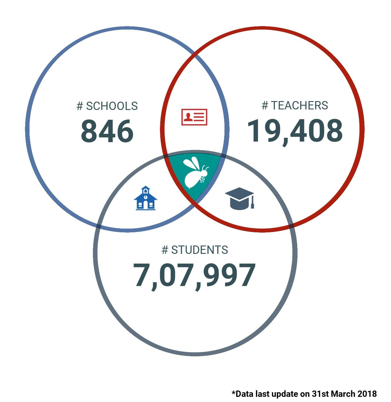 report-bee-for-schools