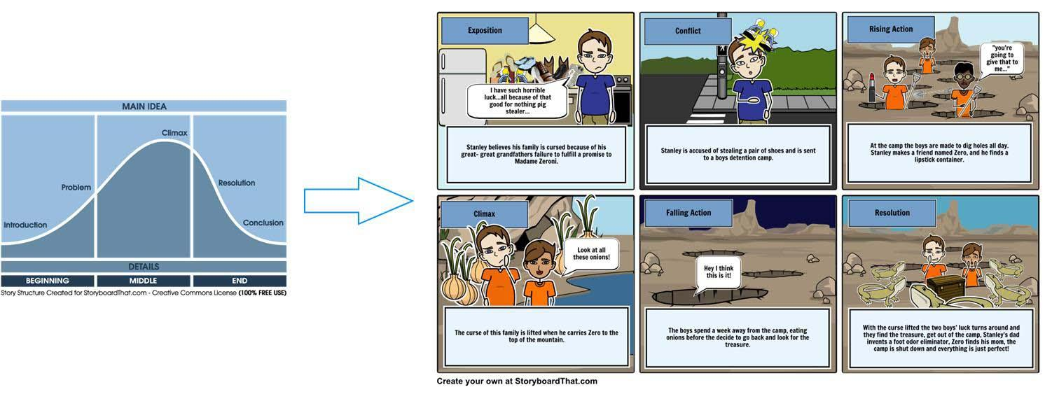 story on storyboard that world leader in digital storytelling