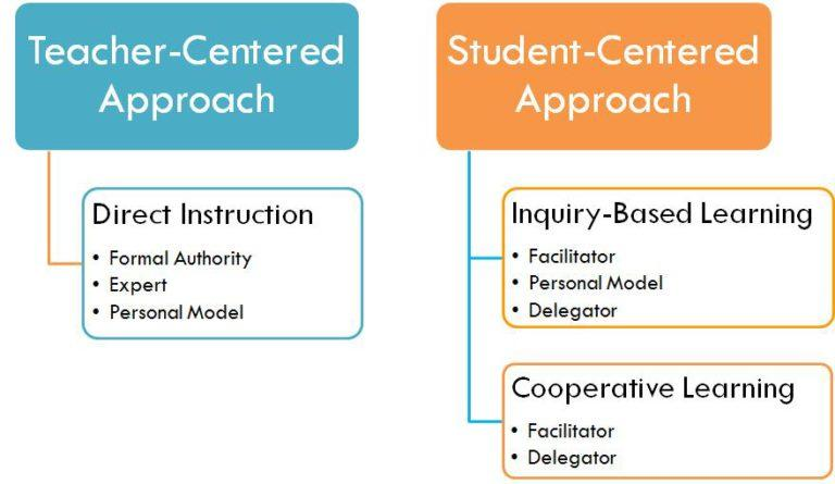 teacher-centered-vs-student-centered