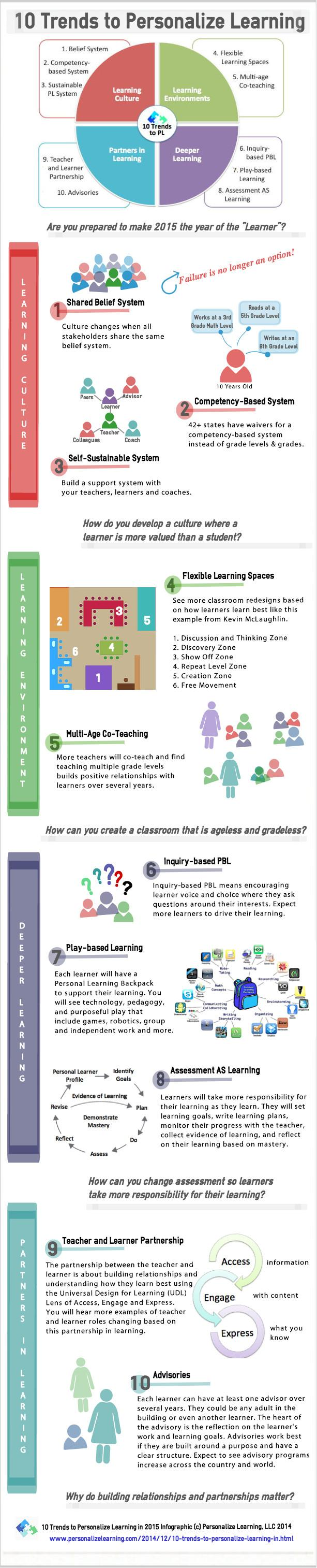 ten-trends-to-personalize-learning-in-2015-infographic
