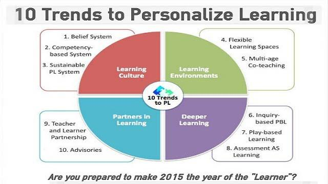 Ten Trends to Personalize Learning in 2015